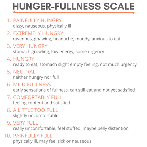 Hunger fullness Scale Intuitive Eating