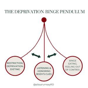 Deprivation binge pendulum
