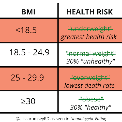 BMI rethought